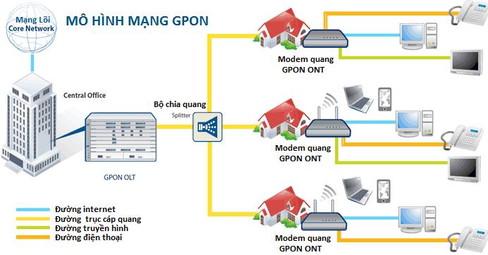 Internet_cap_quang_Viettel_gpon